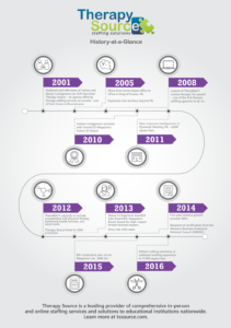 View our history as an infographic!